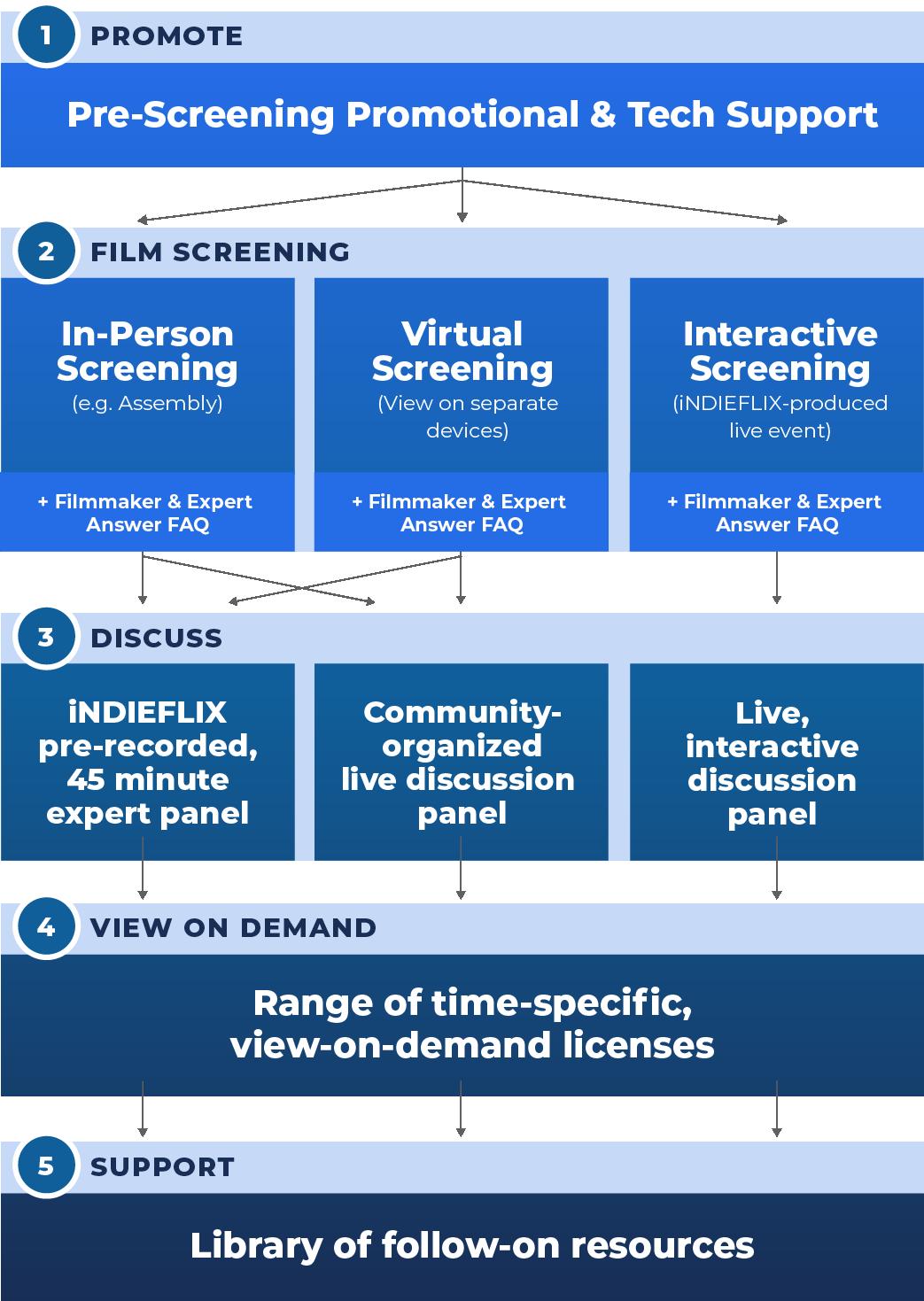 plan your custom screening like mobile